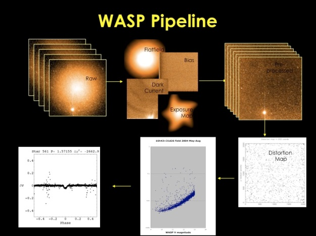 WASP reduction pipeline