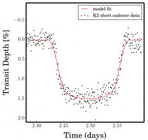 Kepler's transit of WASP-28b