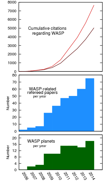 WASP planets, papers and citation by year