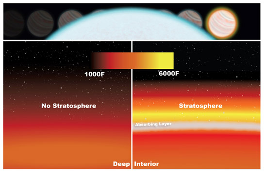 WASP-33b stratosphere