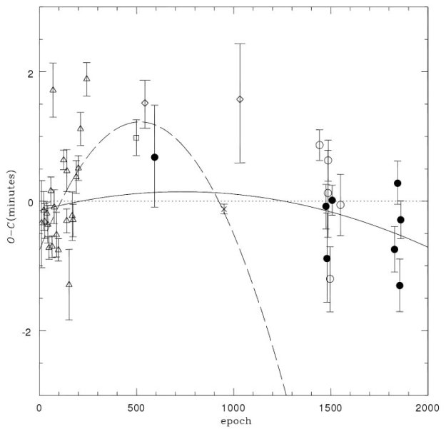 Transit timings and period decay in WASP-43b