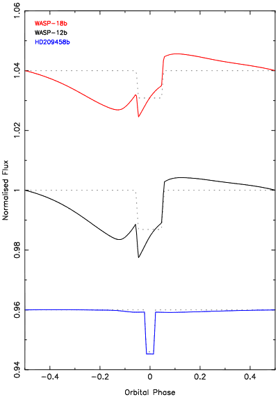 Hot Jupiter magnetospheric light curves