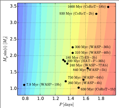 Hot Jupiter orbital decay timescales