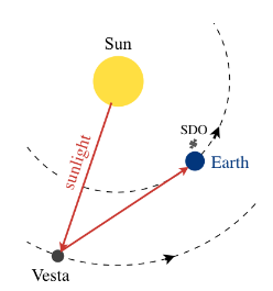 Radial velocity of the Sun, bounced off the asteroid Vesta