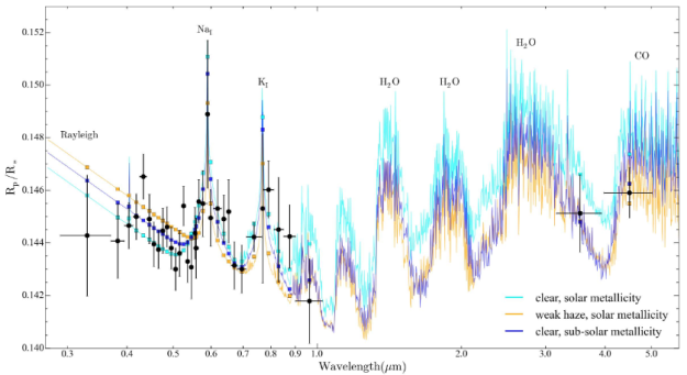 WASP-39b exoplanet atmosphere spectrum