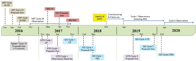 Timeline Of James Webb Space Telescope