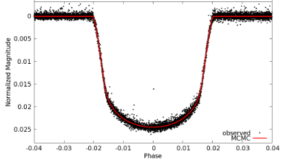 WASP-85b transit profile observed with Kepler K2.
