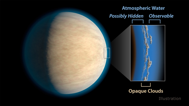Cloud or haze layers in the atmospheres of hot Jupiters  may prevent space telescopes from detecting atmospheric water that lies beneath the clouds, according to a study in the Astrophysical Journal.