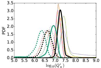 Stellar tidal decay quality factor