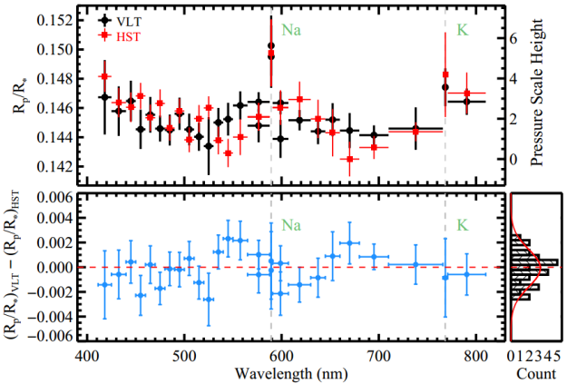 Sodium in the atmosphere of exoplanet WASP-39b