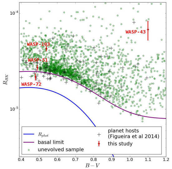 Chromospheric activity on planet-host stars.