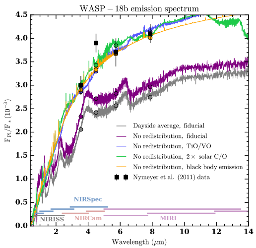 Spectrum of exoplanet WASP-18b as observed with JWST