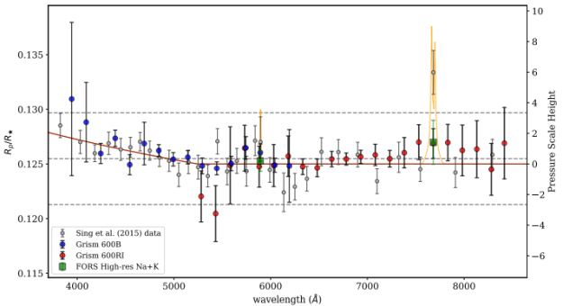 VLT/FORS2 Spectrum of the atmosphere of exoplanet WASP-31b
