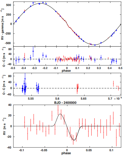 Rossiter-McLaughlin effect for exoplanet WASP-43b
