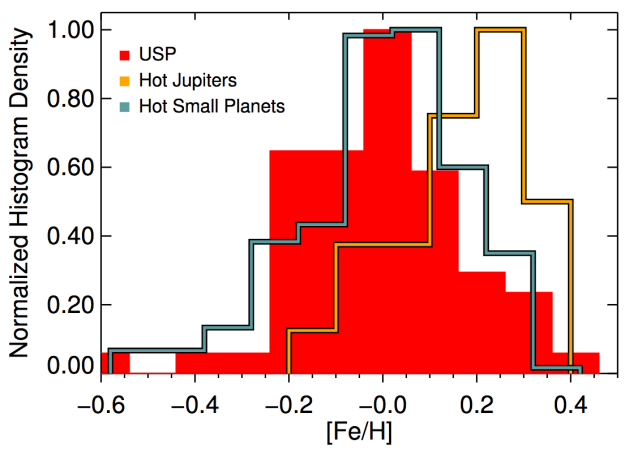 Metallicity distribution for hot Jupiter hosts versus hosts of small, rocky, ultra-short-period planets