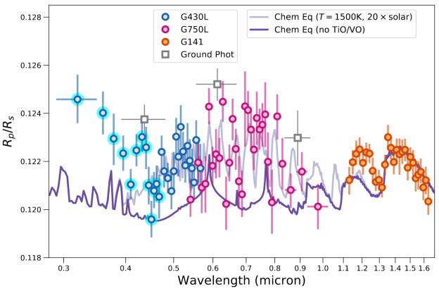 WASP-121b | WASP Planets