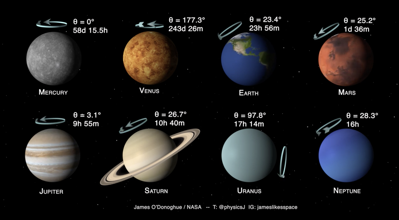 Solar System Planet Tilts Wasp Planets
