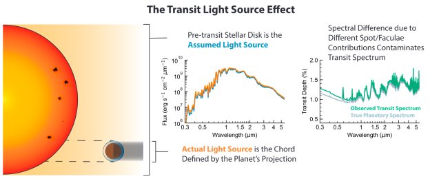 Spectral contamination from starspots on WASP-4 | WASP Planets