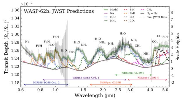 WASP-62b: JWST Predictions